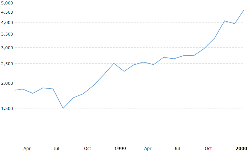 The NASDAQ from 1998 - 2000