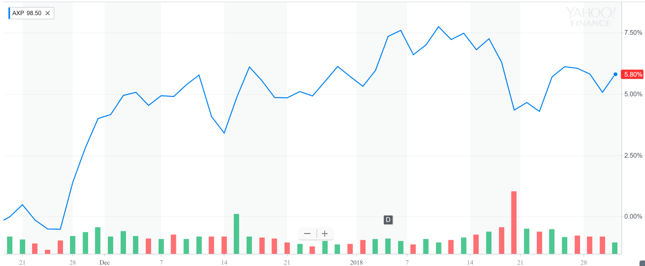 AmEx pushing 5.8% since day of purchase