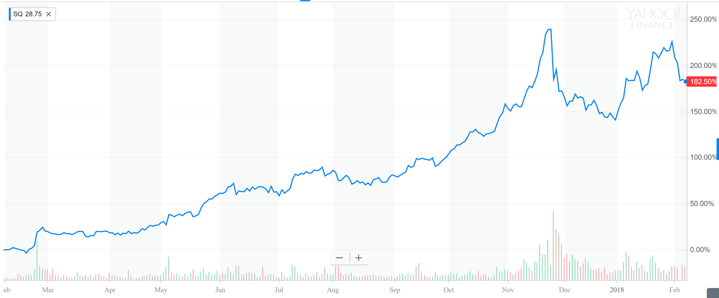 Square 1 year performance.PNG