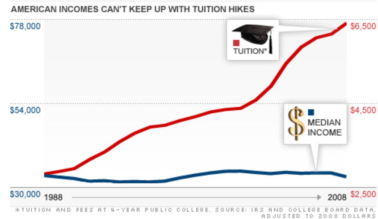 tuition hike.PNG