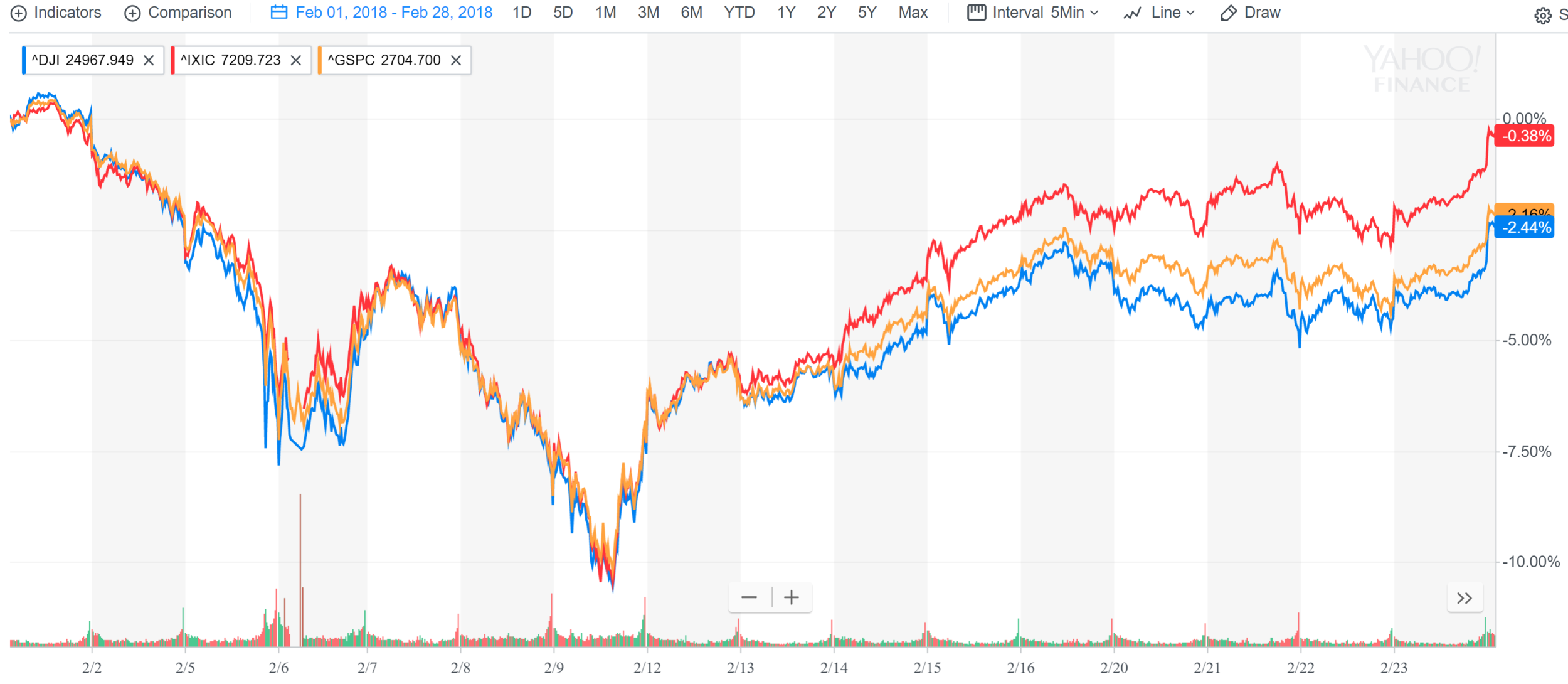 Market correction.PNG