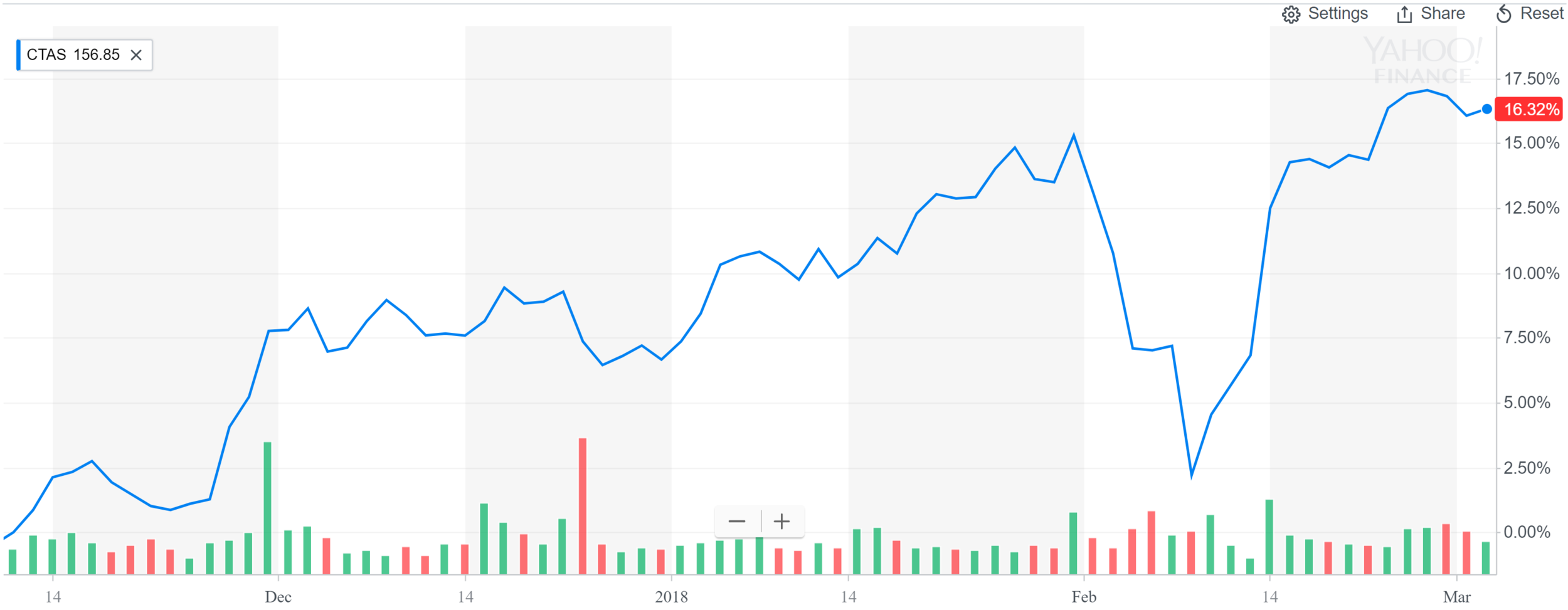 Up 16% since day of purchase