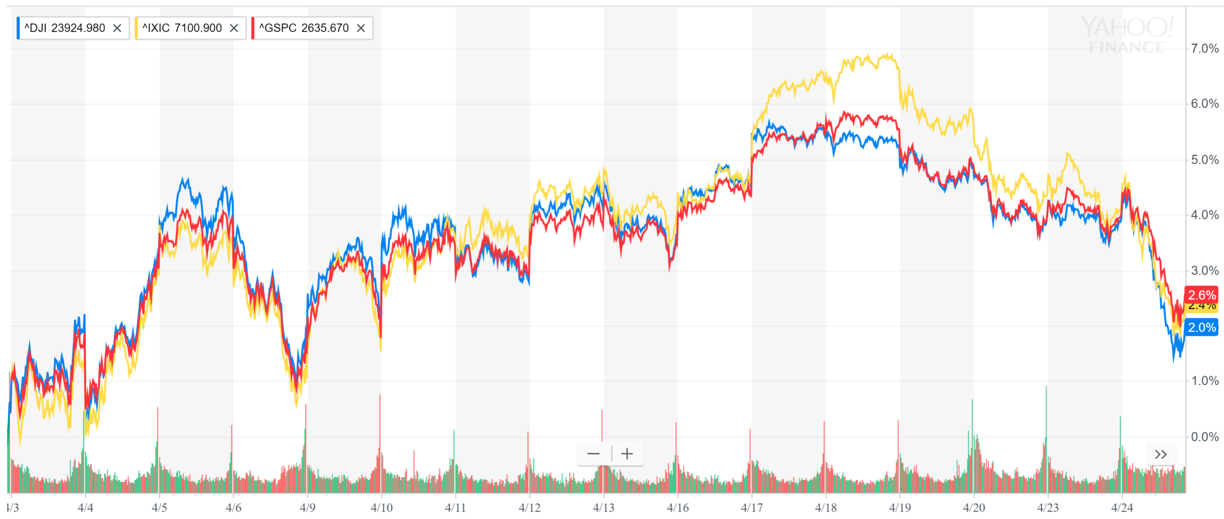 Markets in April.PNG