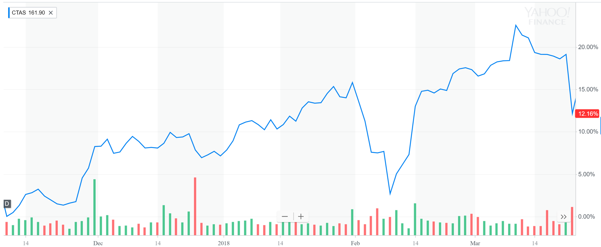 Cintas chart for Apr.PNG