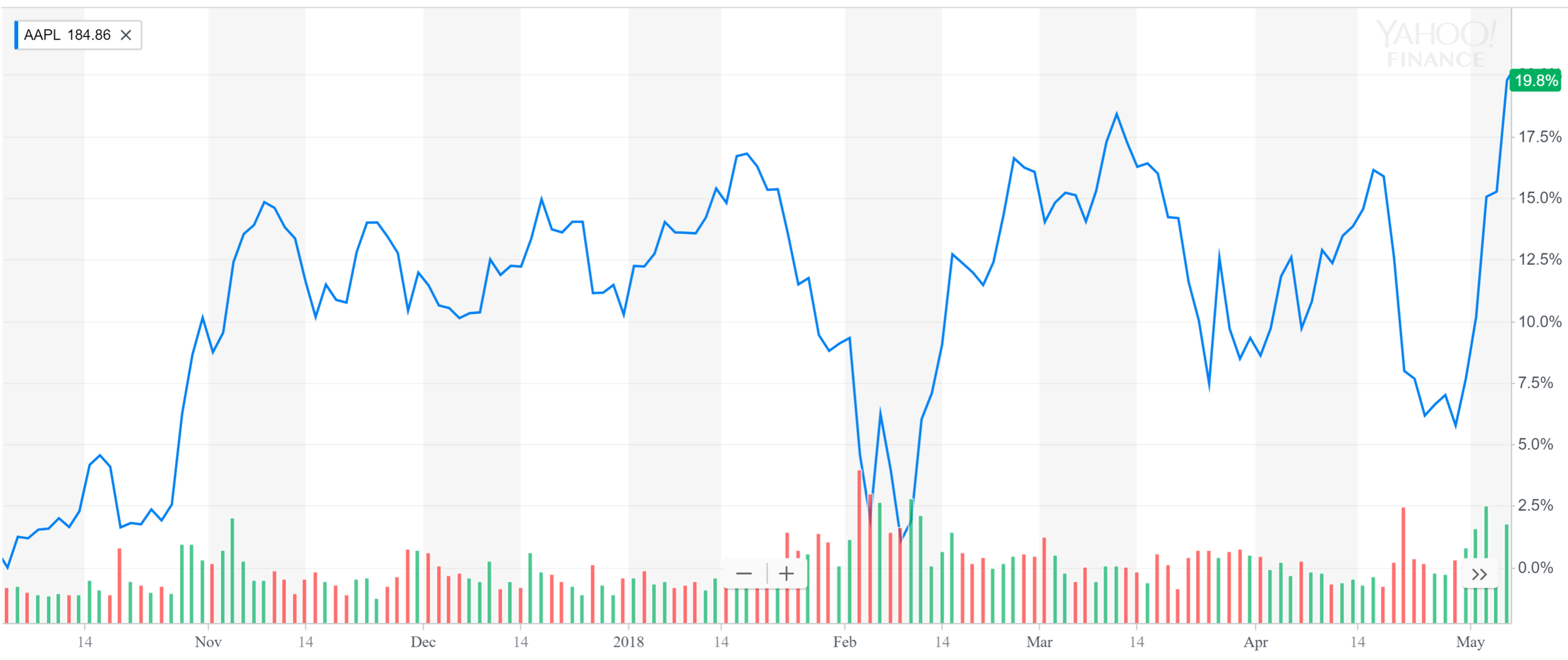 Apple chart for April.PNG