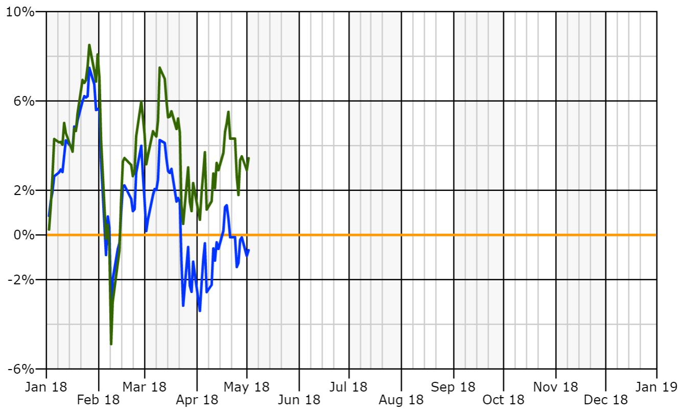Portfolio YTD May versus S&P.PNG