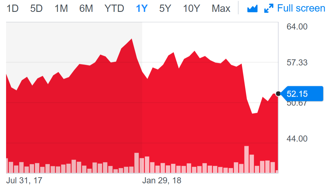 starbucks share price.PNG