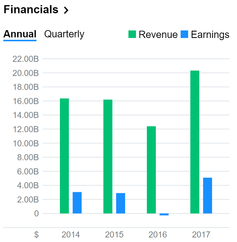 Micron financials.PNG
