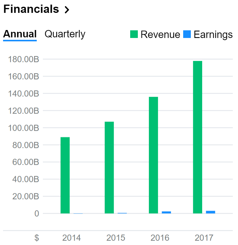 Amazon financials.PNG