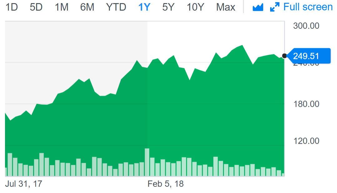 Nvidia share price.PNG
