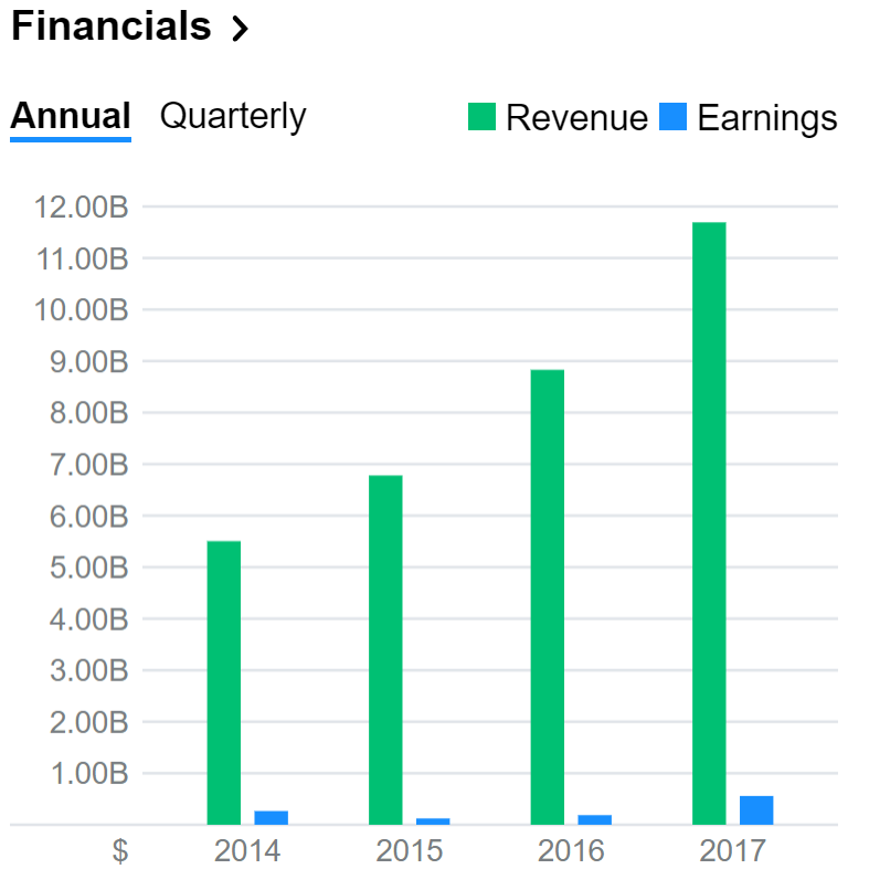 Netflix financials.PNG