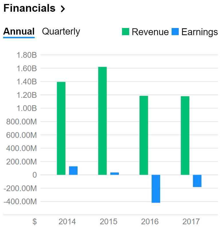 GoPro financials.PNG