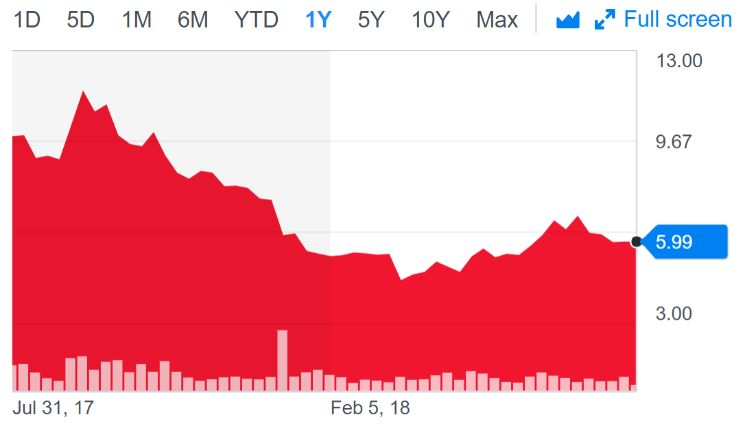 GoPro share price.PNG