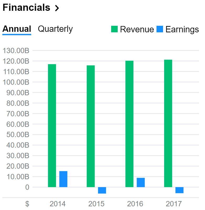 GE financials.PNG