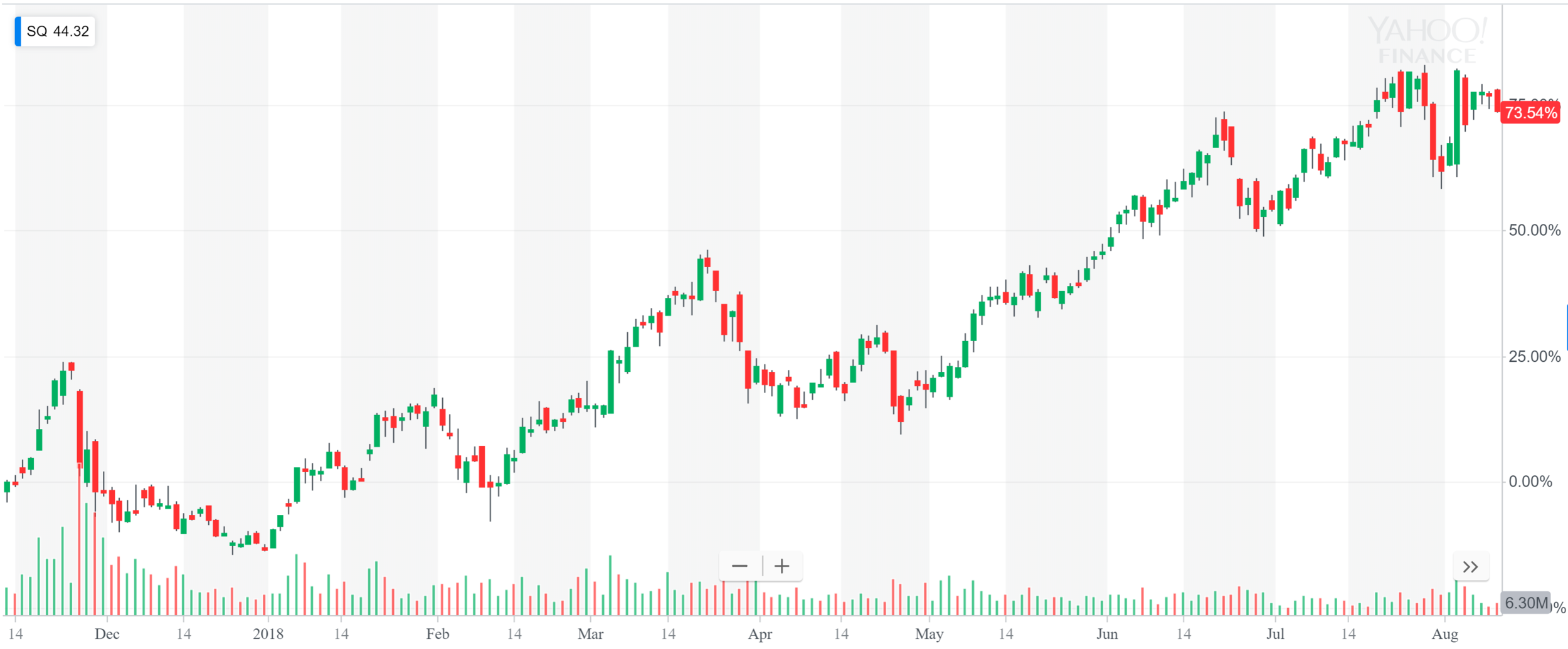 Square share price.PNG