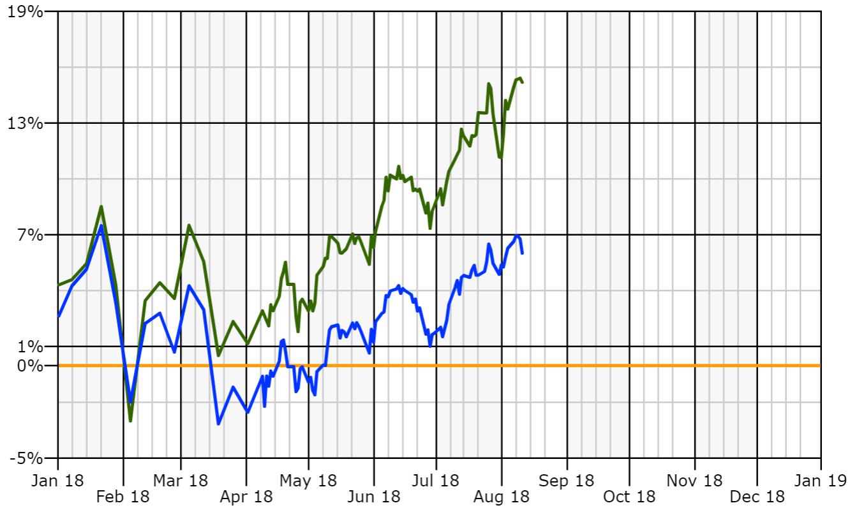 Portfolio vs S&P YTD.PNG