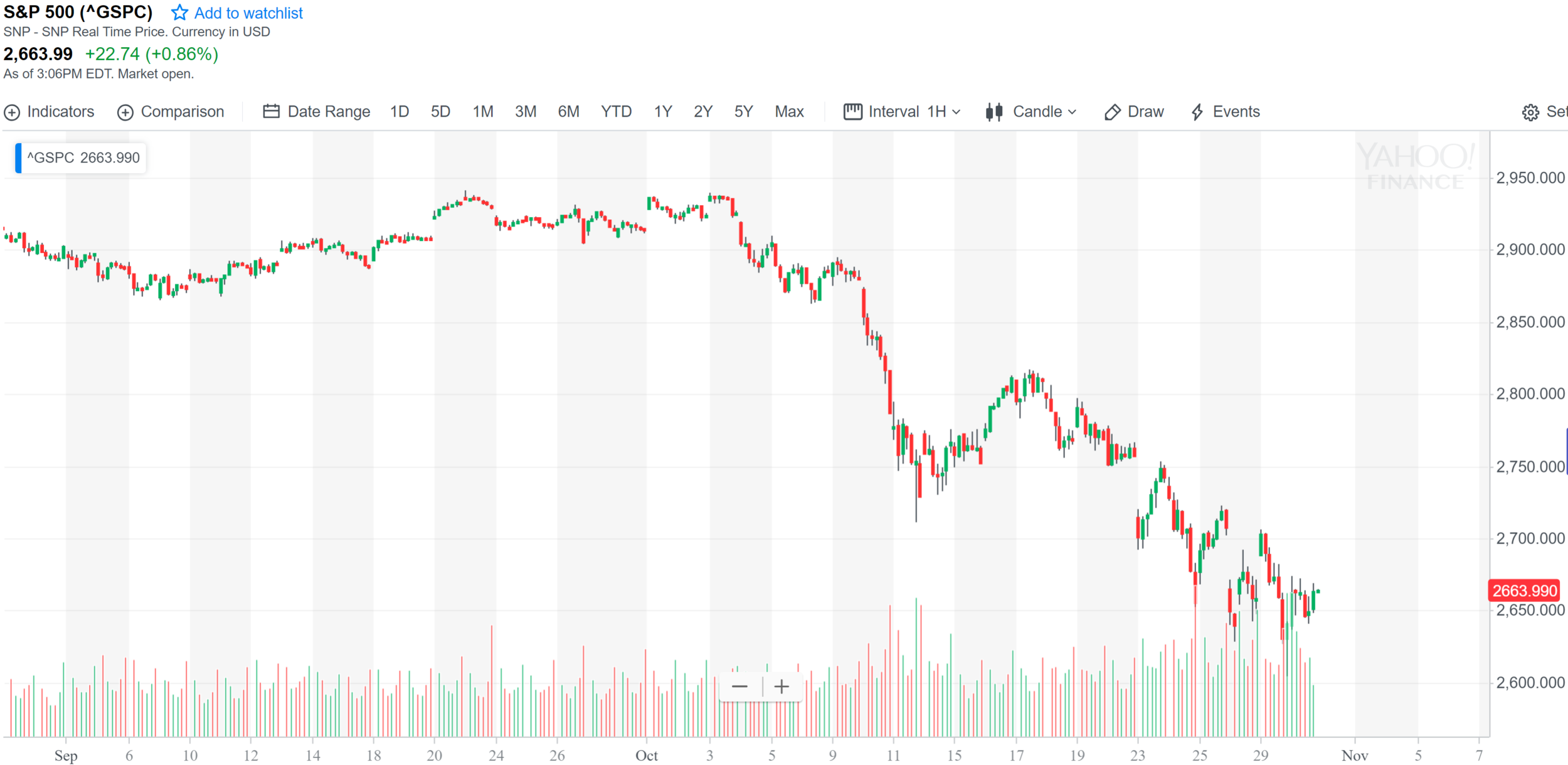 S&P correction.PNG