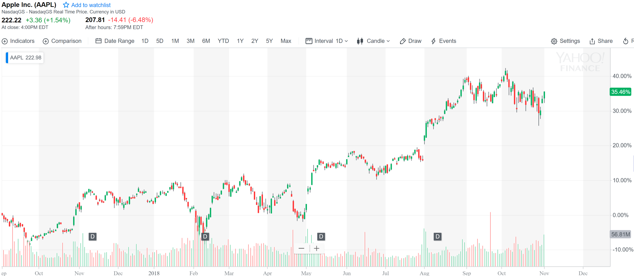 Apple share price YTD.PNG