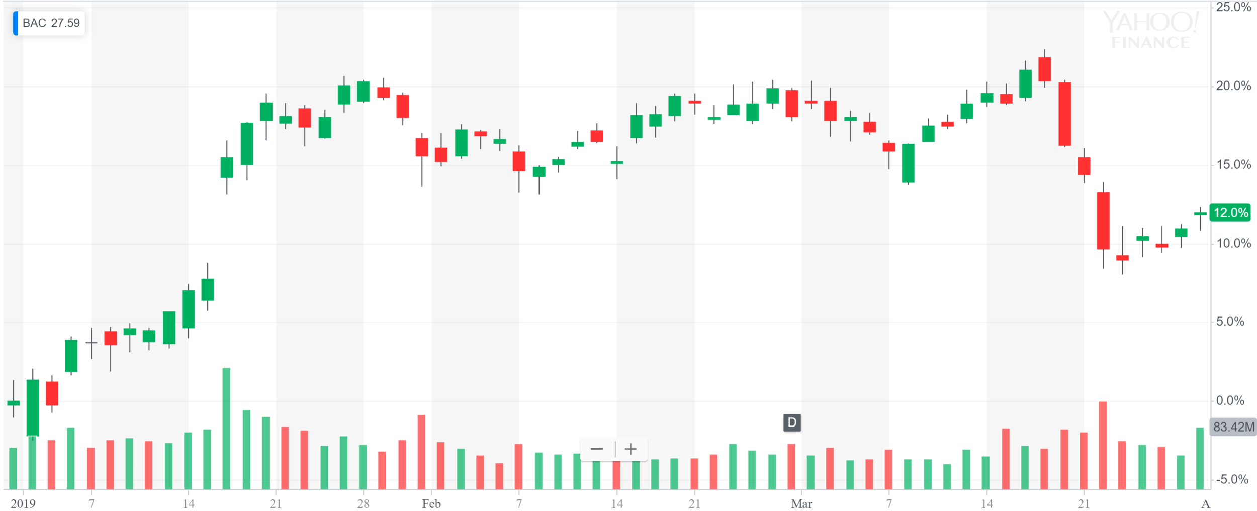 ytd bank of america.PNG