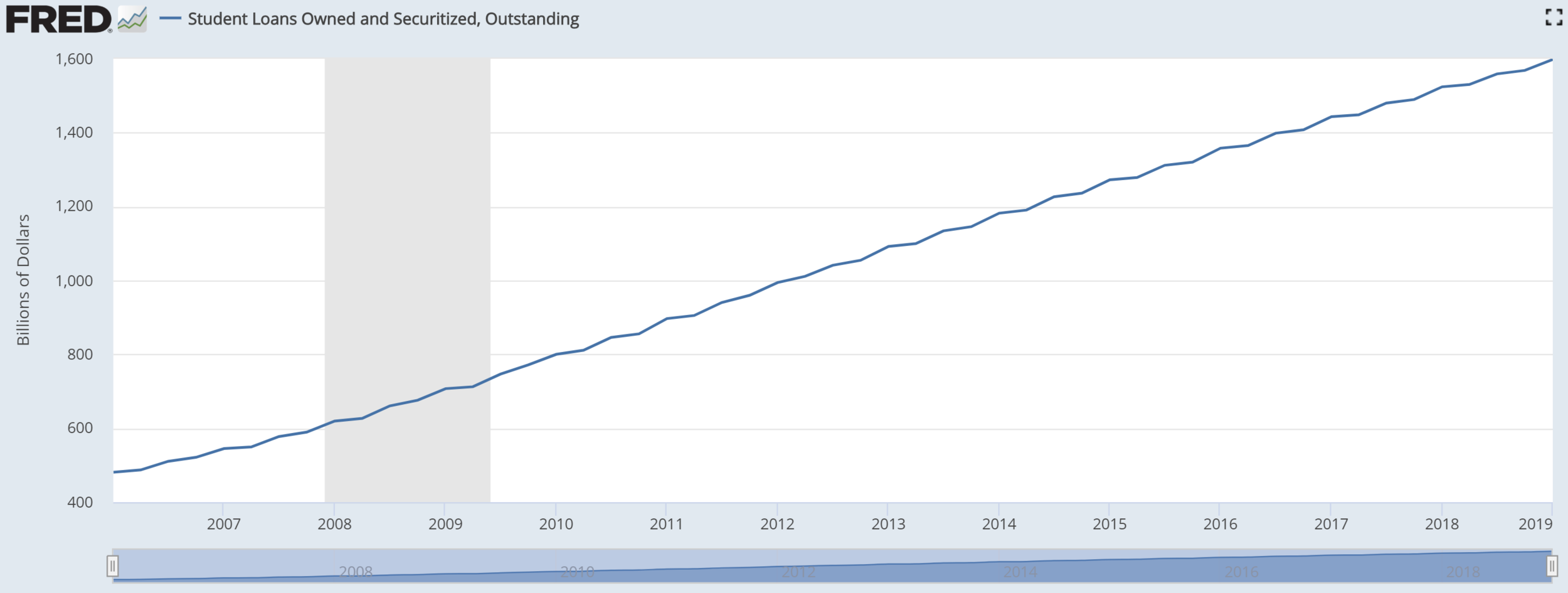 student loan debt over time.PNG