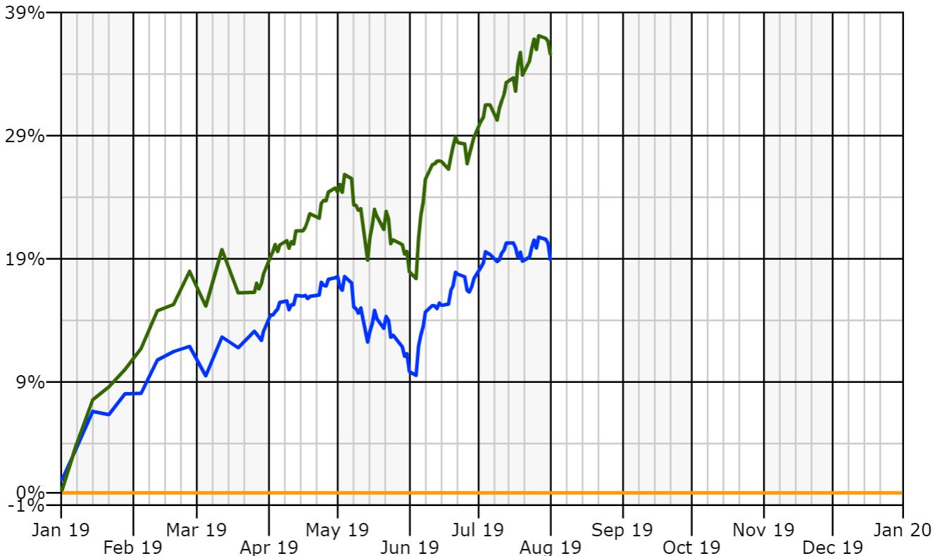 s&p versus portfolio ytd.PNG