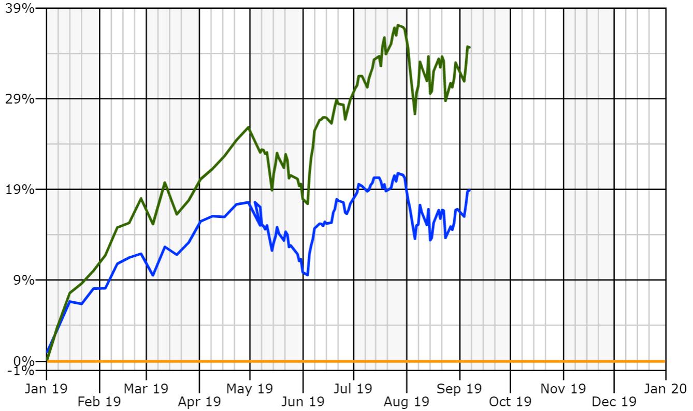 portfolio vs s&p ytd sep.PNG