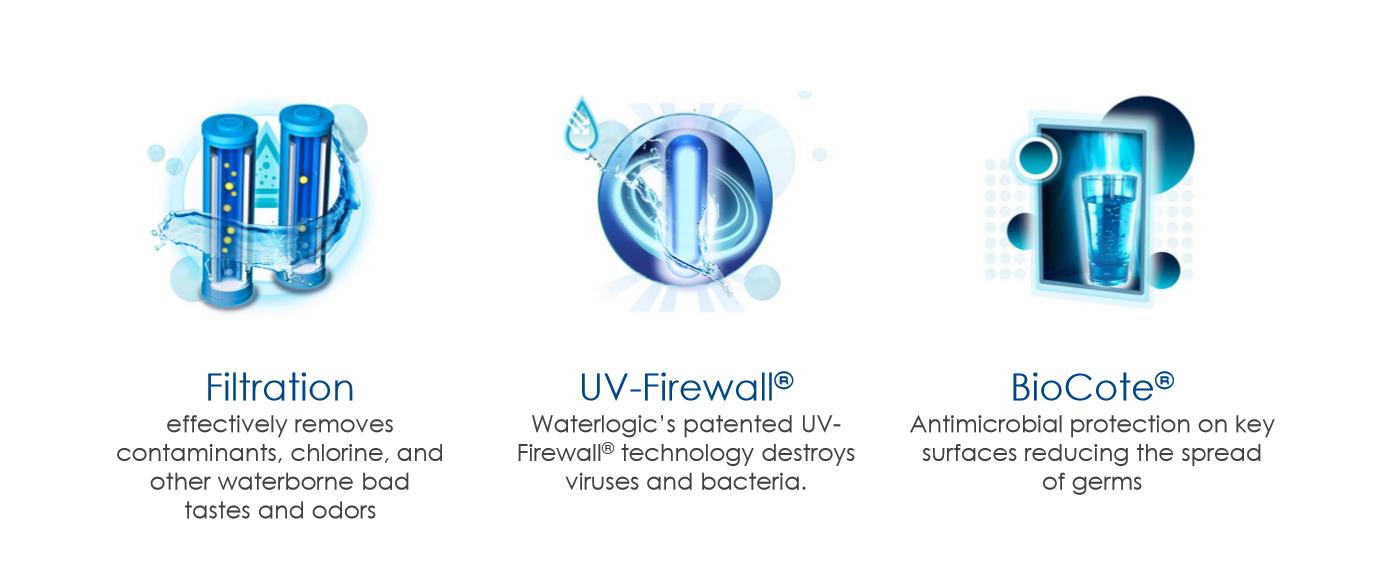 Three benefits of water logic.jpg