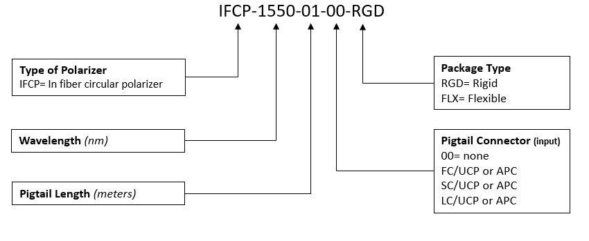 IFCP_Order_Tree_051719.JPG