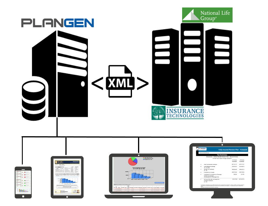 PlanGen uses XML to communicate with National Life Group policy servers, in order to instantly deliver multi-life plan presentations to advisors.