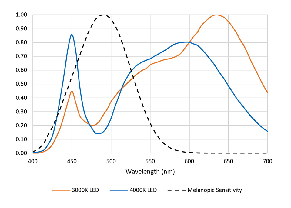 Determining the relative response of ipRGCs to these LEDS is easy – we simply multiply their SPDs by the melanopic sensitivity function on a per-wavelength basis, as shown in Figure 4.