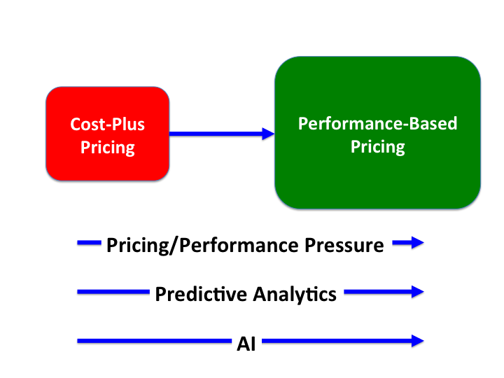 Drivers for the transition from cost-plus to performance-based pricing
