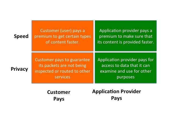 Net Neutrality Business Models