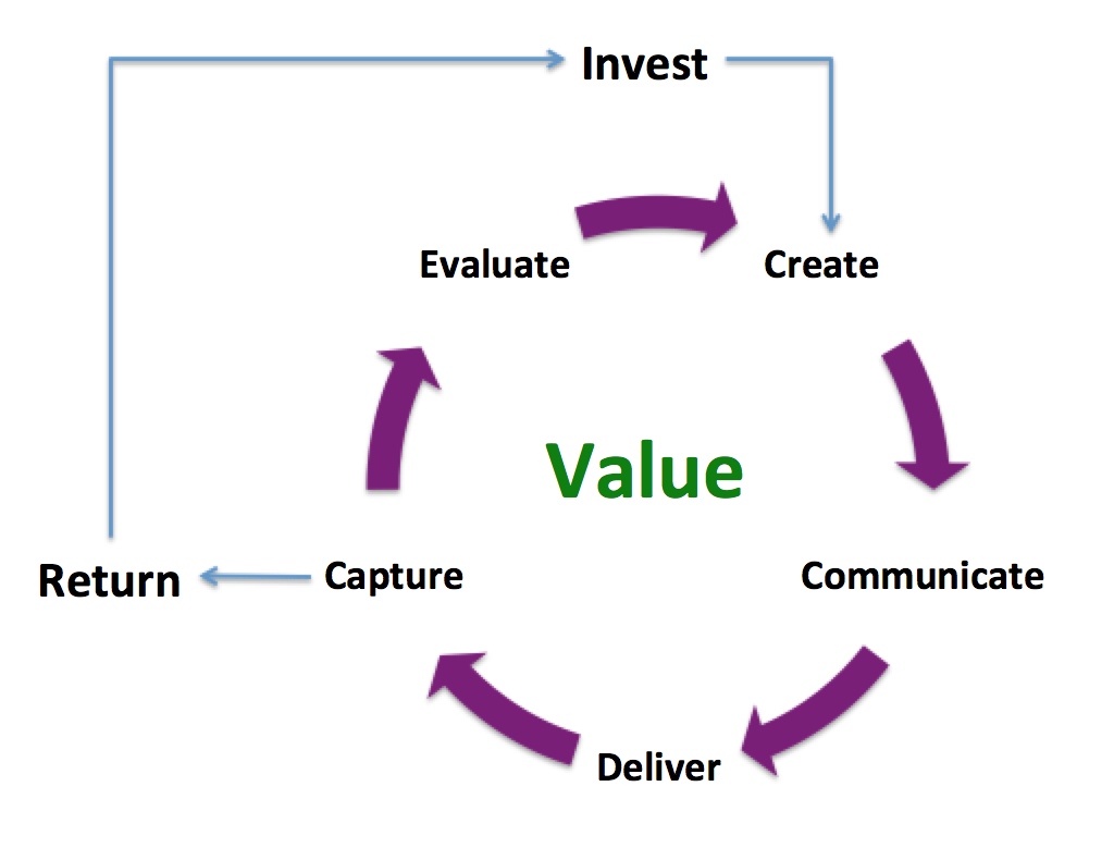 The Value Creation Cycle