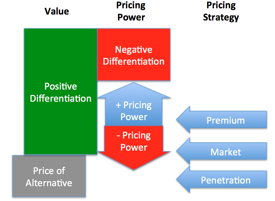Value Pricing Power Pricing Strategy