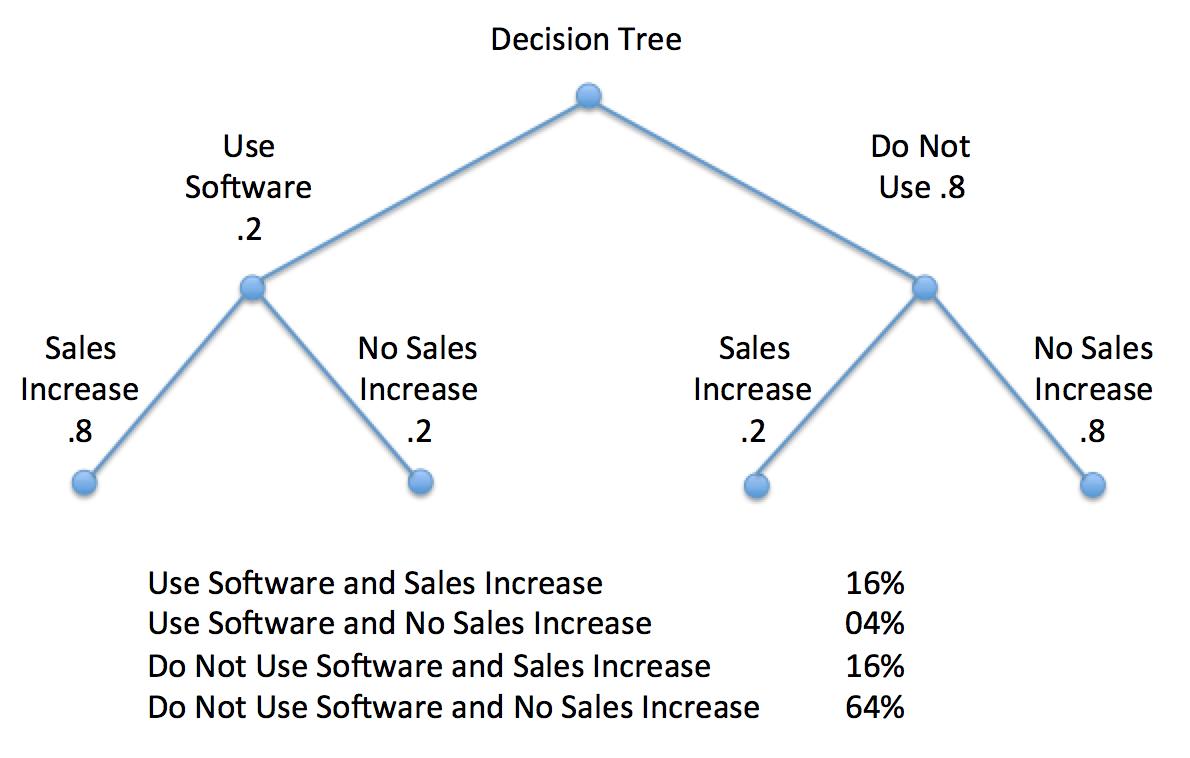 Bayesian Decision Tree for Sales Scenario
