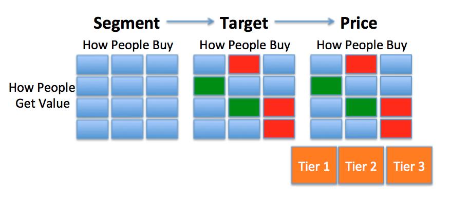 Segment Target Price