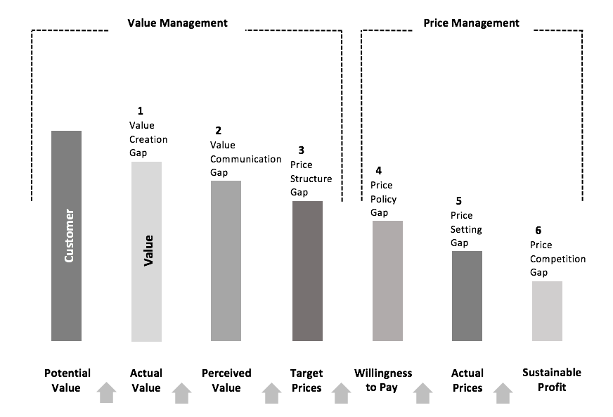 Source:  The Value Cascade: Strategic Pricing Requires Effective Management of Both Value and Price.  Copied from  The Strategy and Tactics of Pricing - A Guide to Growing More Profitably ,Sixth Edition (p. 11), by T. Nagle & G.Müller, 2018, New York, Routledge.