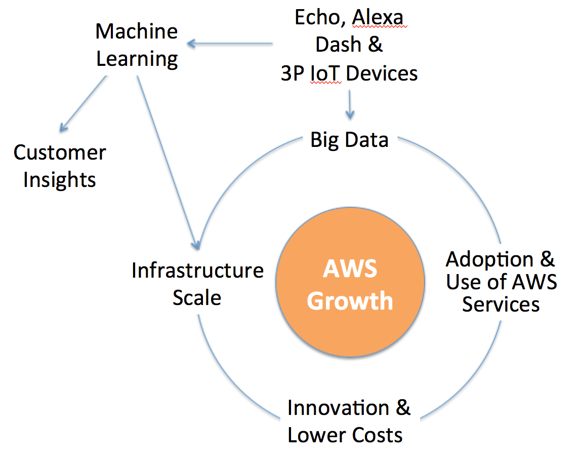 From The Amazon Way on IoT by John Rossman