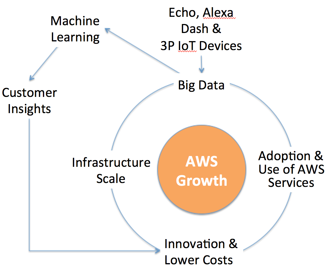 From The Amazon Way on IoT by John Rossman  tweaked by Steven Forth