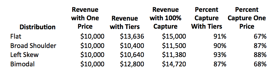 Comparing Pricing and Distributions
