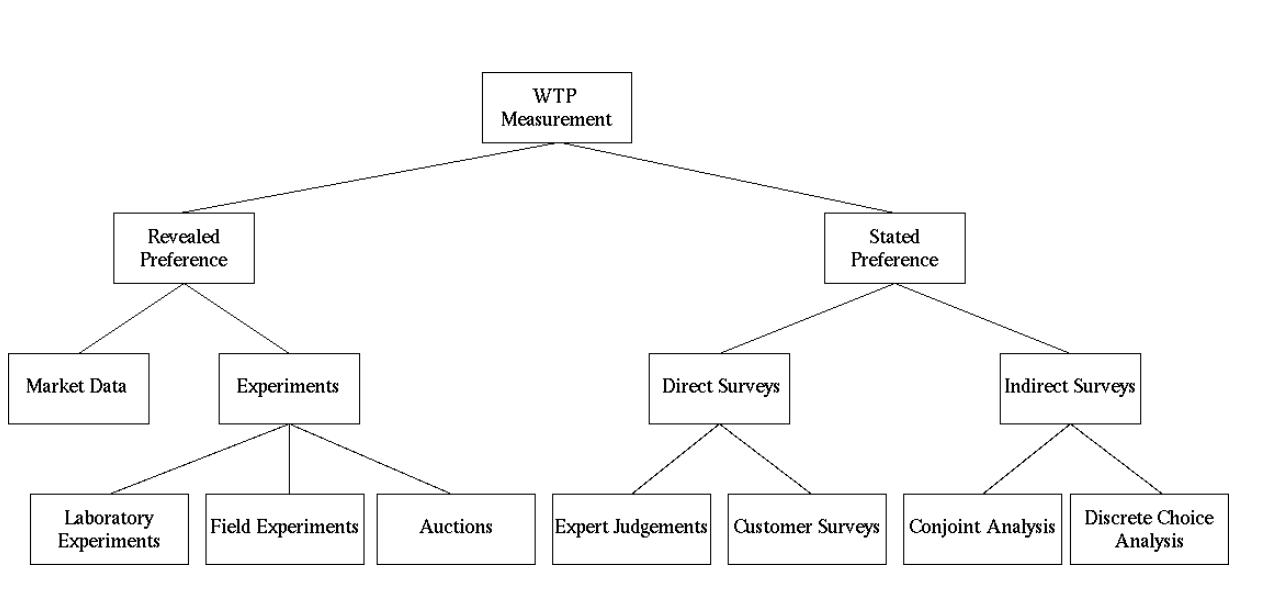 Ways to Estimate WTP from Breidert et al. 2006