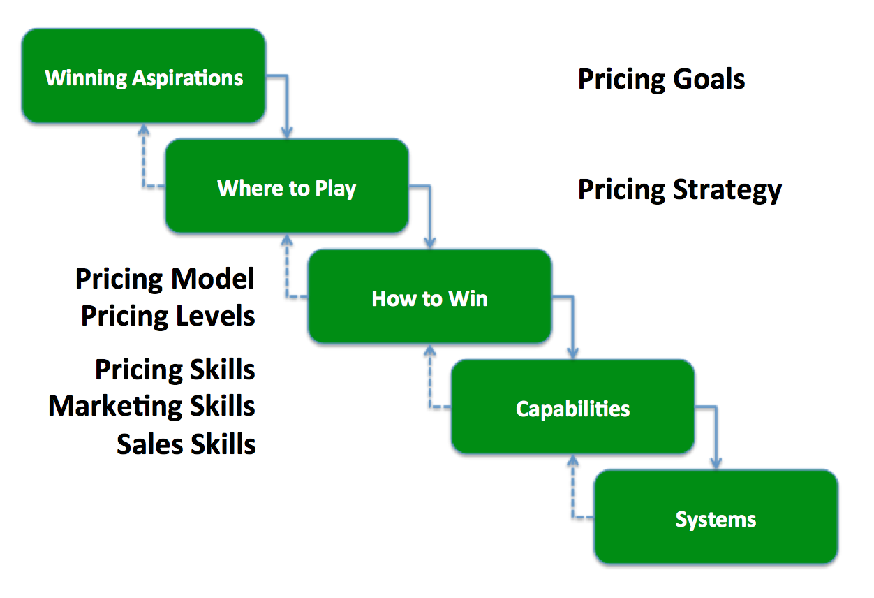 Cascading Choices and Pricing