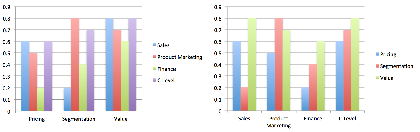 Alignment by Business Function