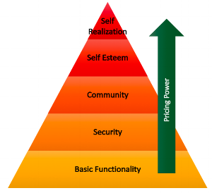 Figure: Maslow's Hierarchy of Needs