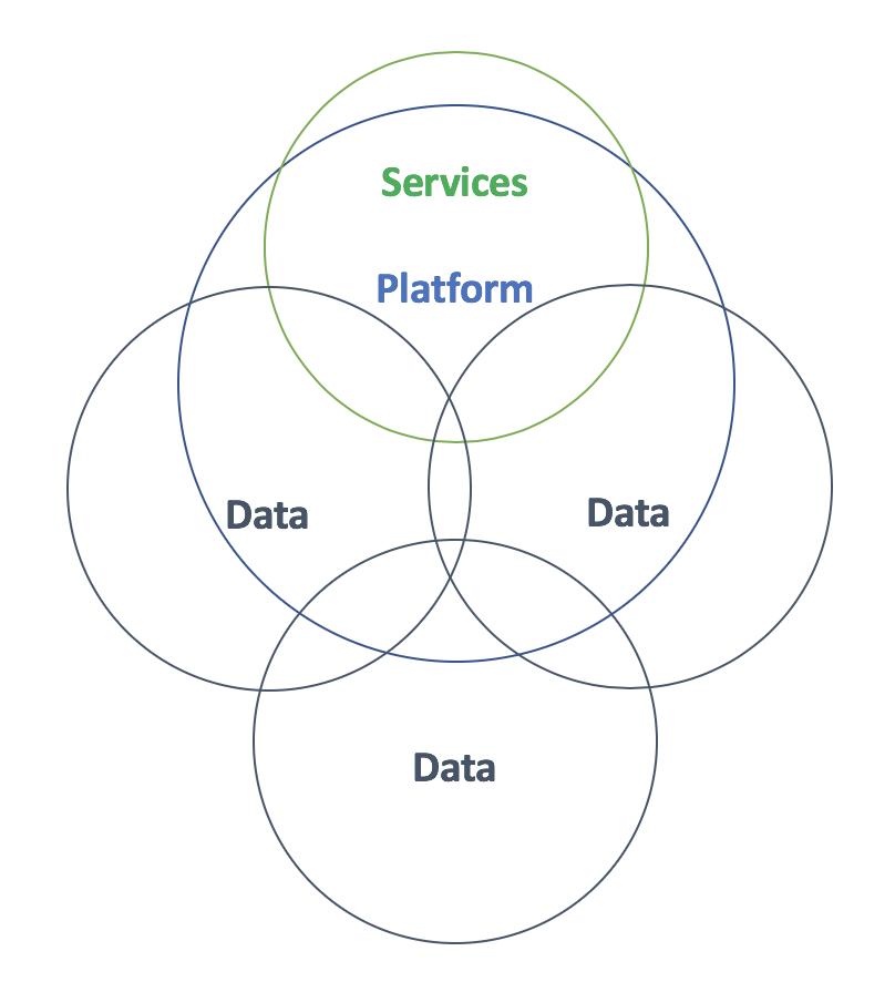 Blending services, platform and data
