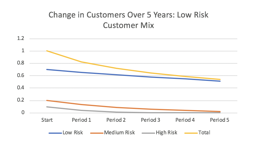 Change in Customers Over Five Years: Low Risk Customer Mix