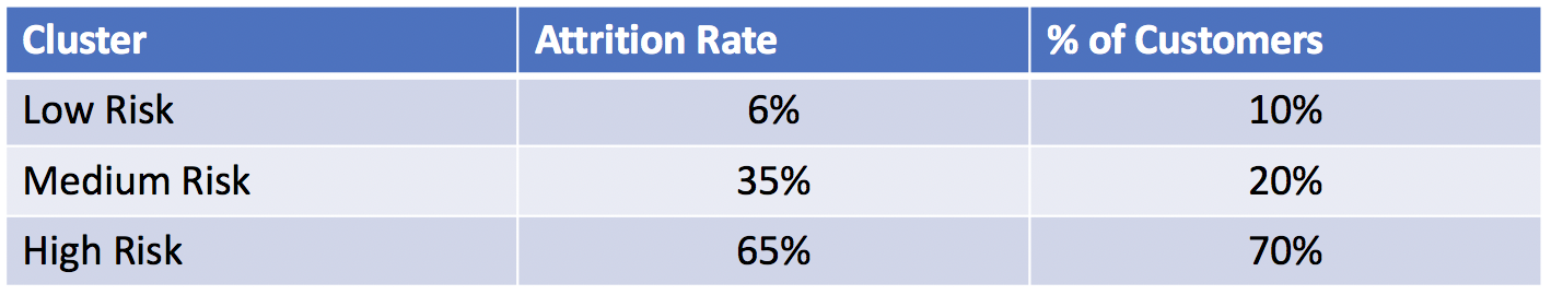 Attrition Rate Distribution: High Risk Customers Dominate