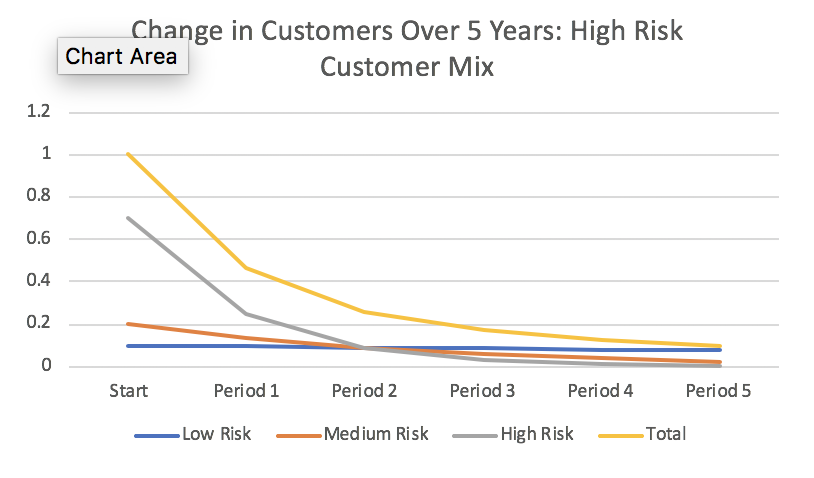 Change in Customers Over Five Years: High Risk Customer Mix
