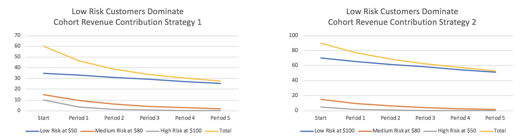 Cohort Revenue by Strategy Low Risk Dominate