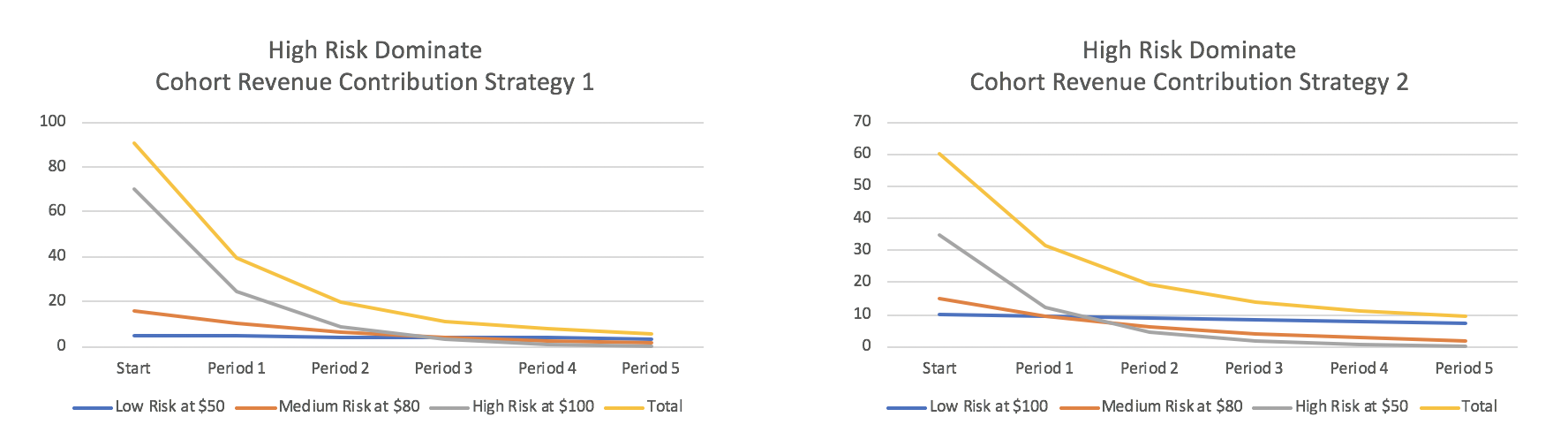 Cohort Revenue Under Different Pricing Strategies High Risk Dominate